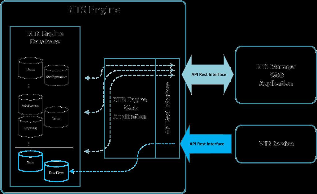Bluetooth LE Data Flow BITS - BluEpyc