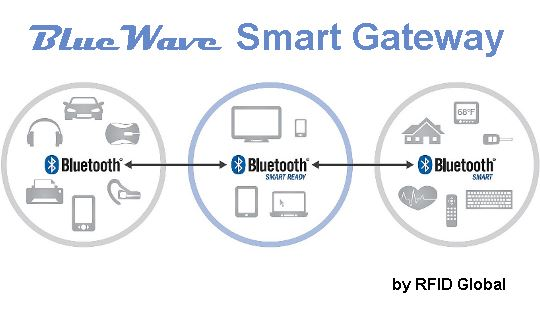 Bluetooth Smart by RFID Global