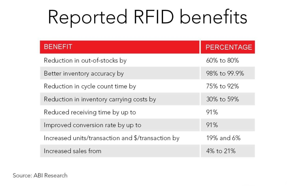 benefici RFID nel fashion retail
