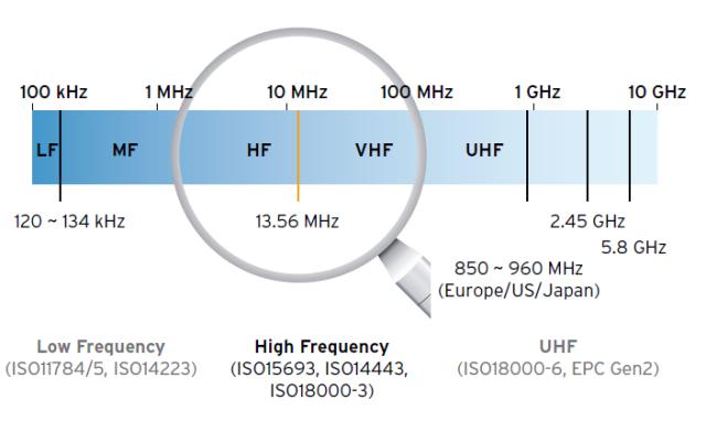 HF all'interno della gamma delle frequenze