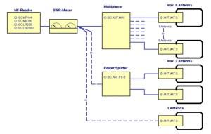 ISC.MAT-S Antenna Tuning Board RFID HF - Schema a Blocchi