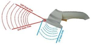 ISC.PRHD102-B HandHeld Reader RFID dual frequency HF & UHF Bluetooth range