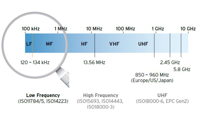 LF all'interno della gamma delle frequenze