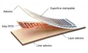 Struttura delle etichette Smart Label RFID HF e UHF. Disponibili in numerosi formati e chip RFID sia in banda HF che UHF EPC
