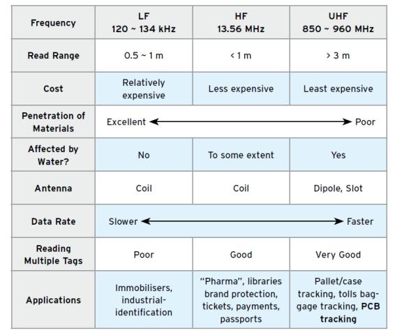 Sommario sulle caratteristiche della tecnologia RFID