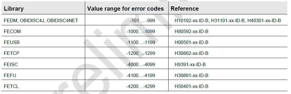 SDK FEIG: codici di errore e documentazione di riferimento