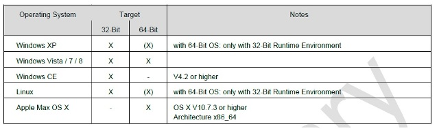 SDK FEIG: sistemi operativi a 32 e 64 bit supportati