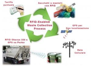 Scenario Gestione Raccolta Rifiuti RFID porta a porta con Oberon 350 montata su porter