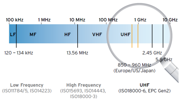 UHF all'interno della gamma delle frequenze